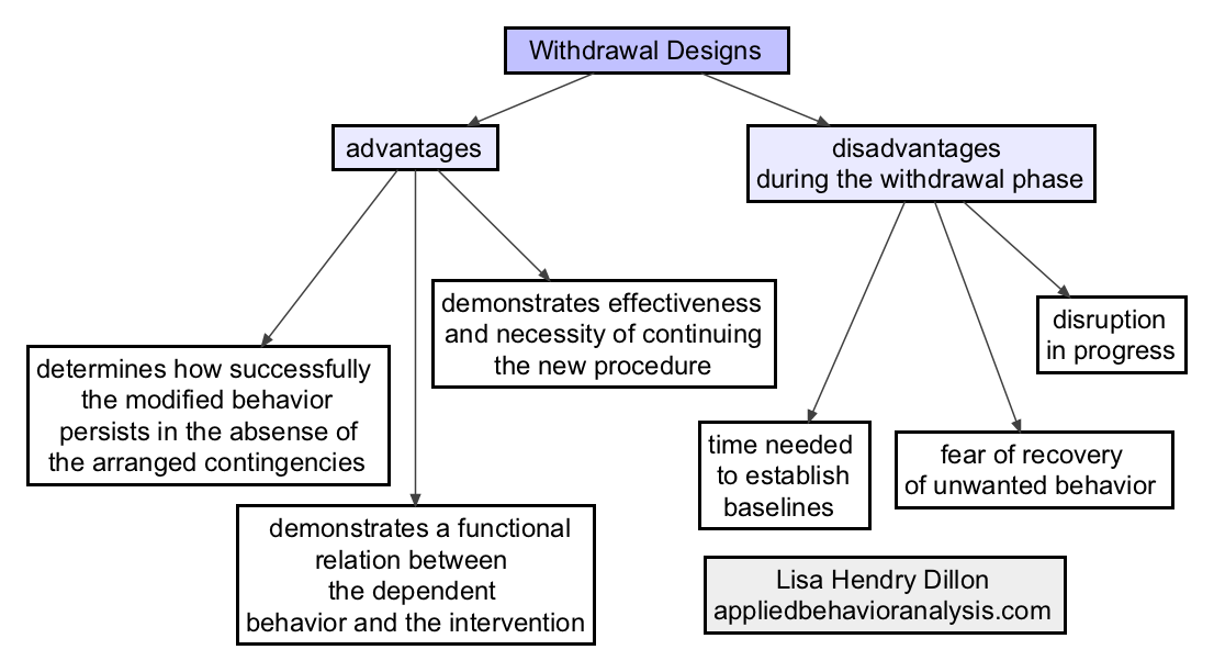 Classroom Design Advantages And Disadvantages ~ Applied behavior analysis aba and children with autism on