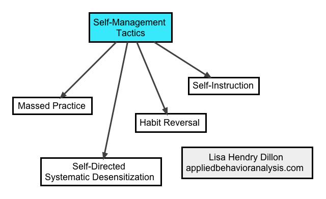analysis of thesis data