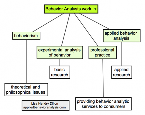 behavioral analysis unit Part i: applied behavior analysis overview part ii: back to the neurobehavioral unit (nbu) authors: louis p hagopian, samantha l hardesty & meagan gregory.