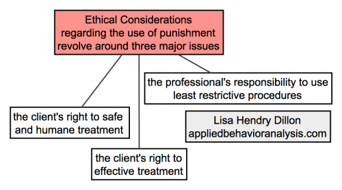 Punishment 3 Ethical Considerations