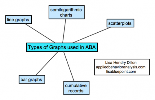 types-of-graphs-used-in-aba
