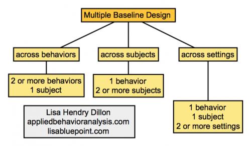 multiple-baseline-design