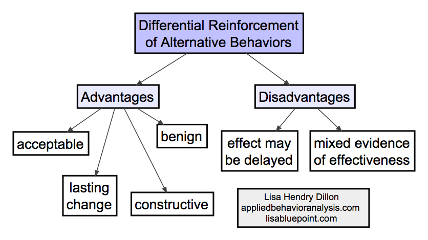 advantages and disadvantages of behavioral approach of management There are number of theories of management and behavioral management theories are also one of them  the behavioral science approach  advantages & disadvantages.