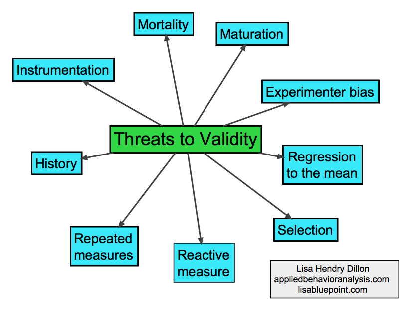 the threats to internal validity Internal validity refers to the degree of control exerted over potential confounding  variables to reduce alternative explanations for the effects of various treatments.