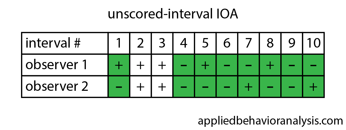 How To Calculate Interobserver Agreement